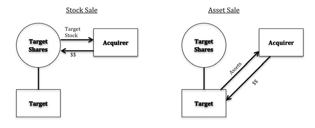 Asset Vs Stock Sale Diagram
